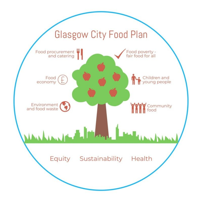 Glasgow City Food Plan Diagram Final 002 1024X1024